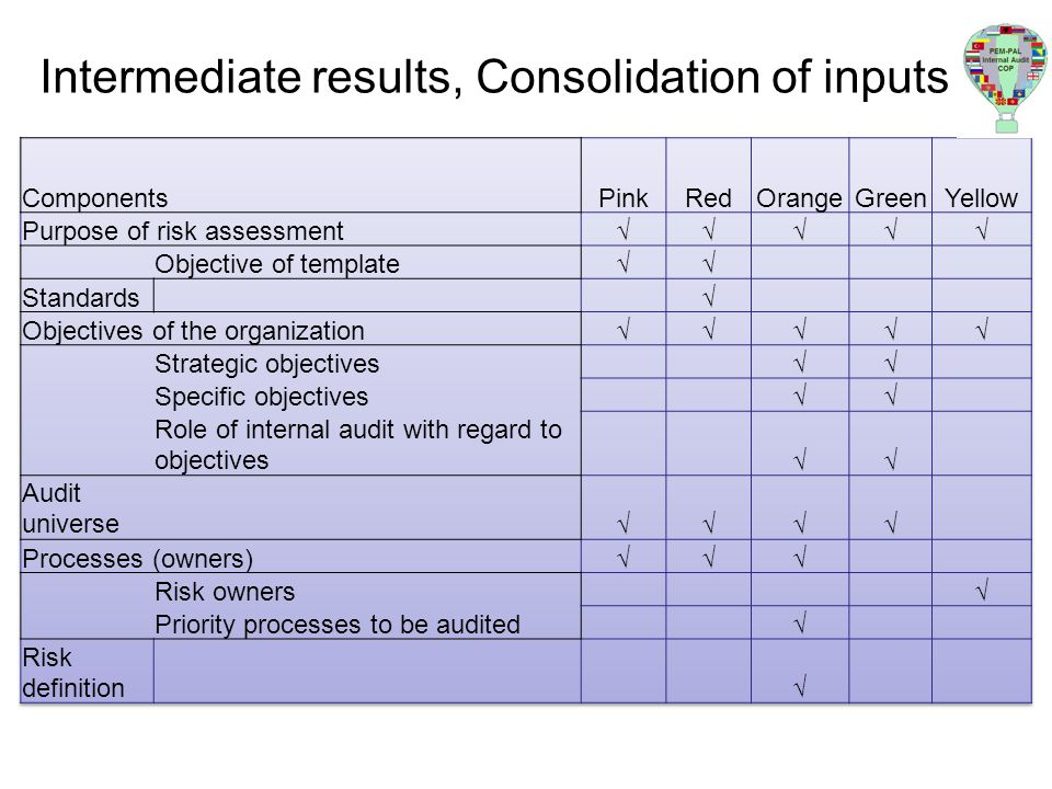 Intermediate results, Consolidation of inputs