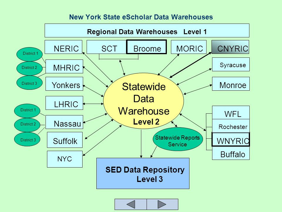 New York State eScholar Data Warehouses Buffalo WNYRIC Rochester WFL Monroe Syracuse CNYRICMORIC Suffolk Nassau LHRIC Yonkers MHRIC NERICBroomeSCT Statewide Data Warehouse SED Data Repository Level 2 Level 3 Statewide Reports Service Regional Data Warehouses Level 1 District 3 District 2 District 1 District 3 District 2 District 1 NYC