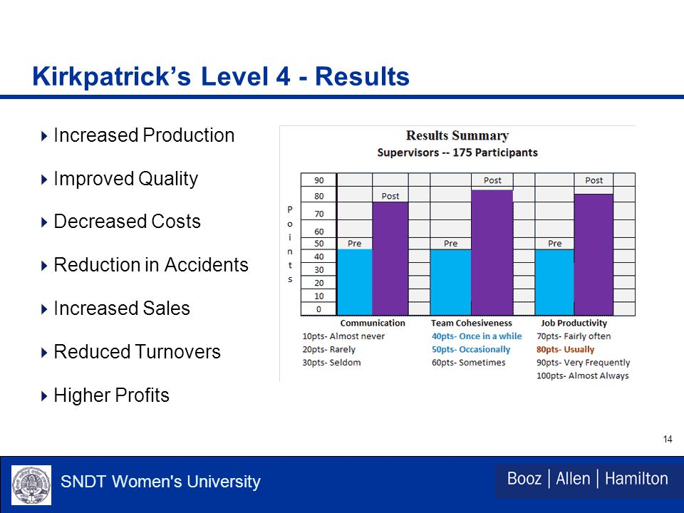 14 SNDT Women s University Kirkpatrick's Level 4 - Results  Increased Production  Improved Quality  Decreased Costs  Reduction in Accidents  Increased Sales  Reduced Turnovers  Higher Profits