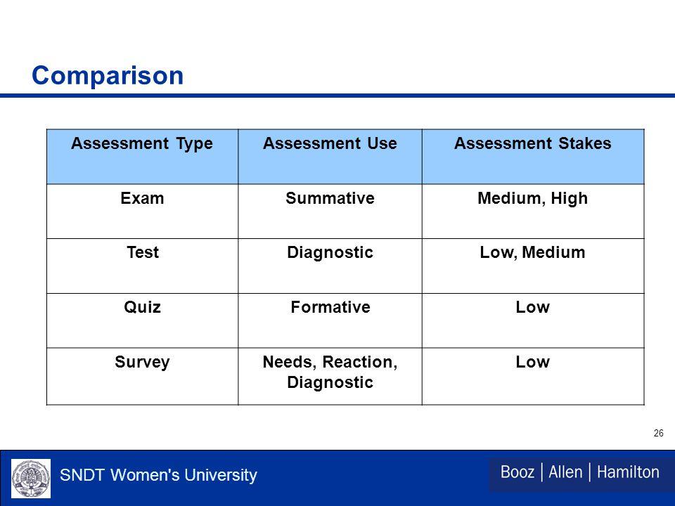 26 SNDT Women s University Comparison Assessment TypeAssessment UseAssessment Stakes ExamSummativeMedium, High TestDiagnosticLow, Medium QuizFormativeLow SurveyNeeds, Reaction, Diagnostic Low
