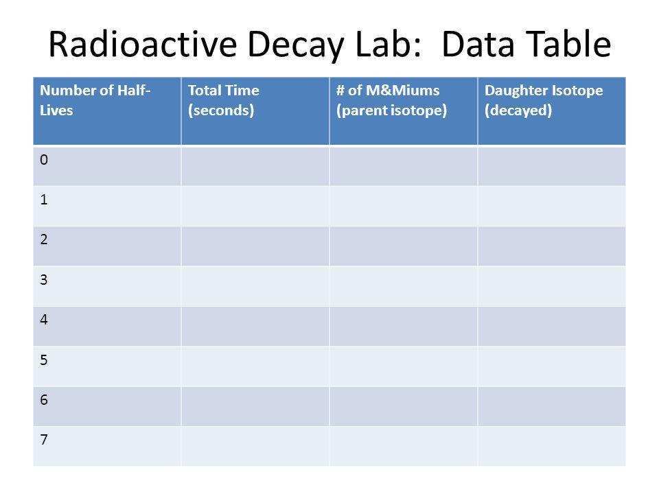 Radioactive Decay Lab: Data Table Number of Half- Lives Total Time (seconds) # of M&Miums (parent isotope) Daughter Isotope (decayed) 0 1 2 3 4 5 6 7