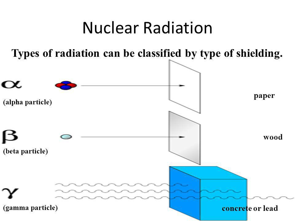 Nuclear Radiation paper wood concrete or lead Types of radiation can be classified by type of shielding. (alpha particle) (beta particle) (gamma parti
