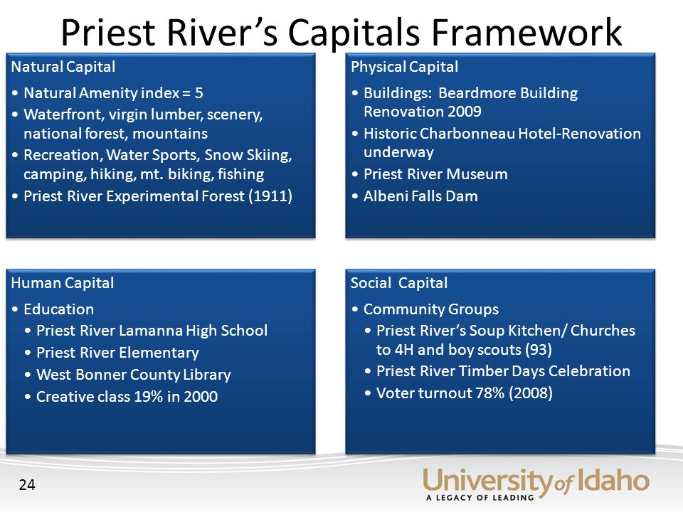 Priest River's Capitals Framework 24 Natural Capital Natural Amenity index = 5 Waterfront, virgin lumber, scenery, national forest, mountains Recreation, Water Sports, Snow Skiing, camping, hiking, mt.