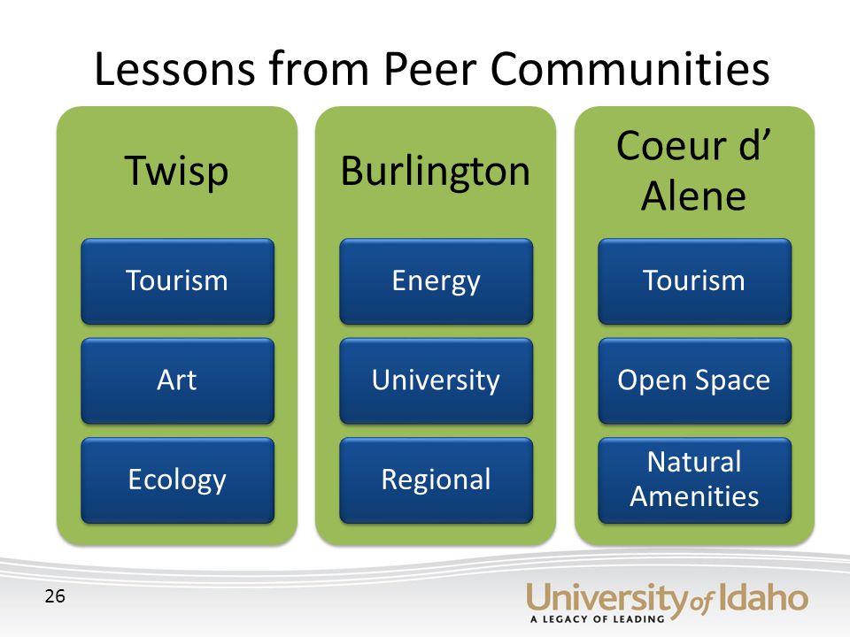 Lessons from Peer Communities 26 Twisp TourismArtEcology Burlington EnergyUniversityRegional Coeur d' Alene TourismOpen Space Natural Amenities