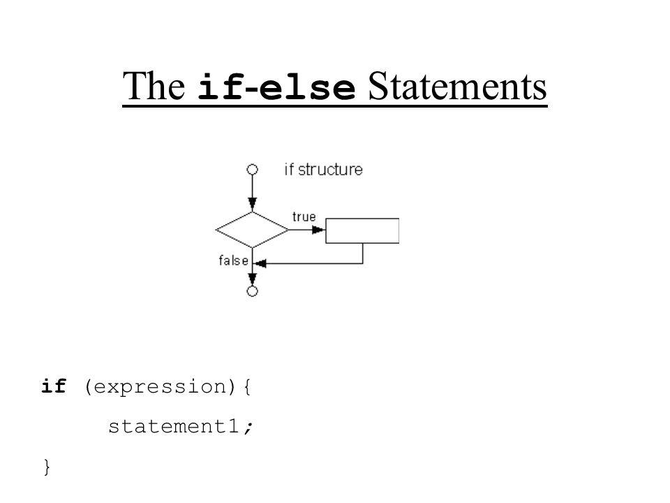 Switch Statements switch (expression){ case value1: statement1; statement2;...