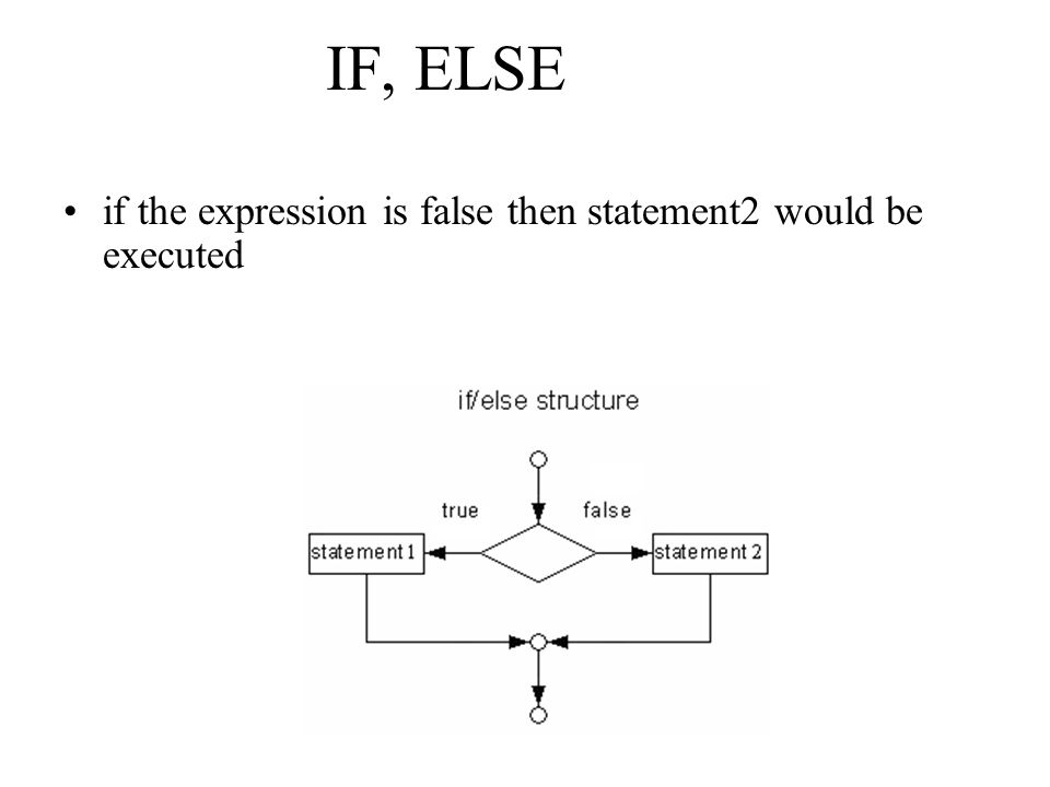 IF, ELSE The expression being tested must always be placed in parentheses.