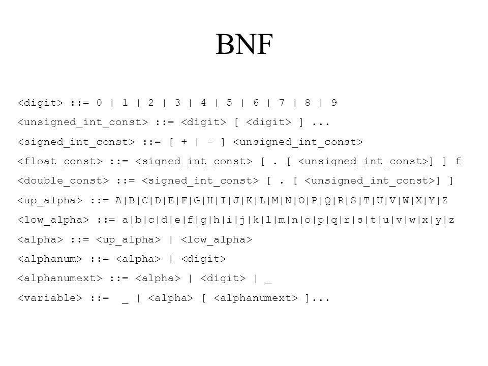 BNF ::= 0 | 1 | 2 | 3 | 4 | 5 | 6 | 7 | 8 | 9 ::= [ ]... ::= [ + | - ] ::= [. [ ] ] f ::= [. [ ] ] ::= A|B|C|D|E|F|G|H|I|J|K|L|M|N|O|P|Q|R|S|T|U|V|W|X