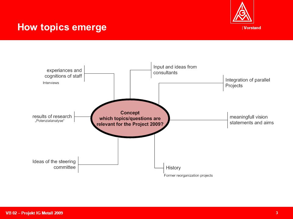 Vorstand 14 VB 02 – Projekt IG Metall 2009 How project-issues emerge: Some are clear.