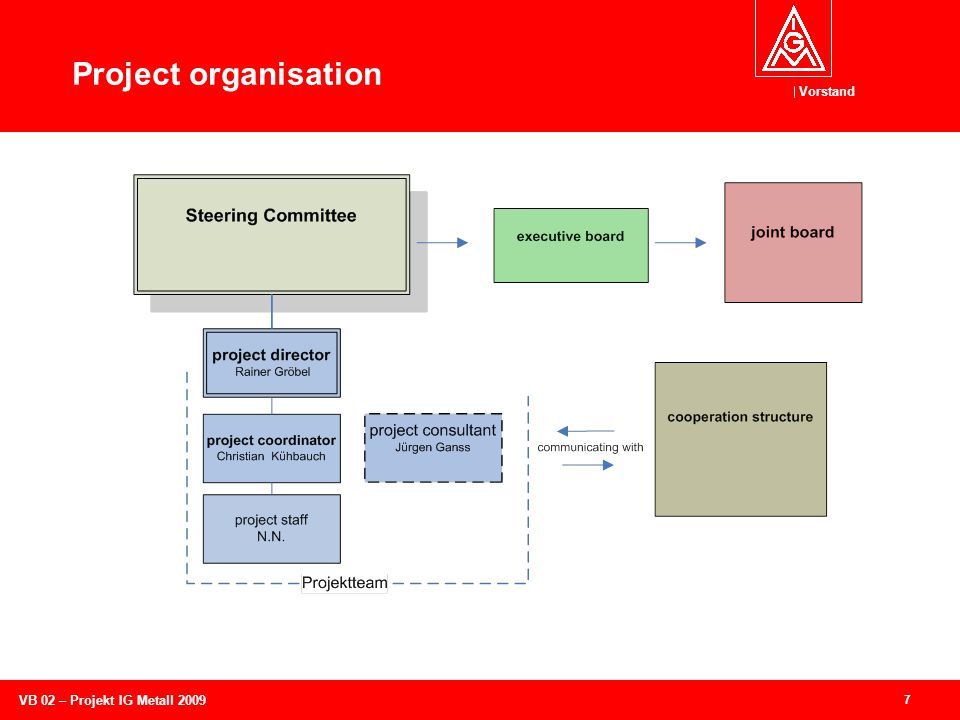 Vorstand 8 VB 02 – Projekt IG Metall 2009 Methods of the project methods best practise Review of the workflow Review of fields of action Testing measures Benchmarking with other organisations Surveys with the target groups