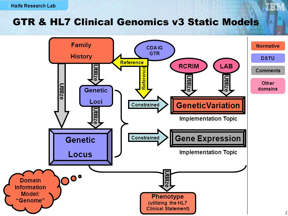 Haifa Research Lab 2 GTR & HL7 Clinical Genomics v3 Static Models Family History Genetic Loci Utilize Genetic Locus Constrained GeneticVariation Pheno