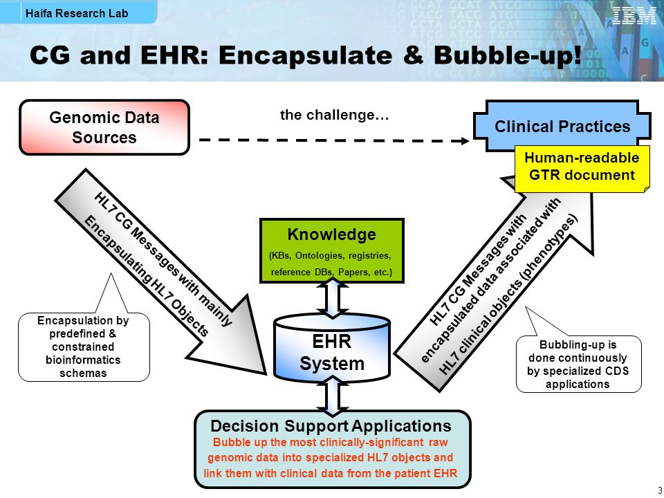 Haifa Research Lab 3 CG and EHR: Encapsulate & Bubble-up! Clinical Practices Genomic Data Sources EHR System HL7 CG Messages with mainly Encapsulating