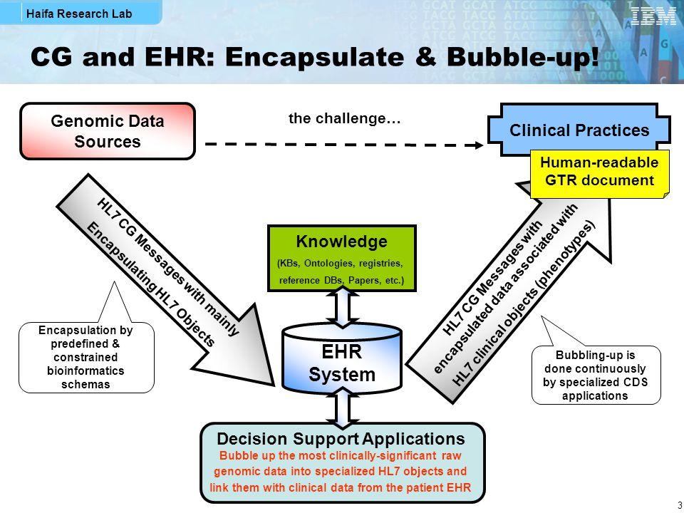 Haifa Research Lab 24 uHealth: PHR / EHR Hybrid System Using CCD + GTR