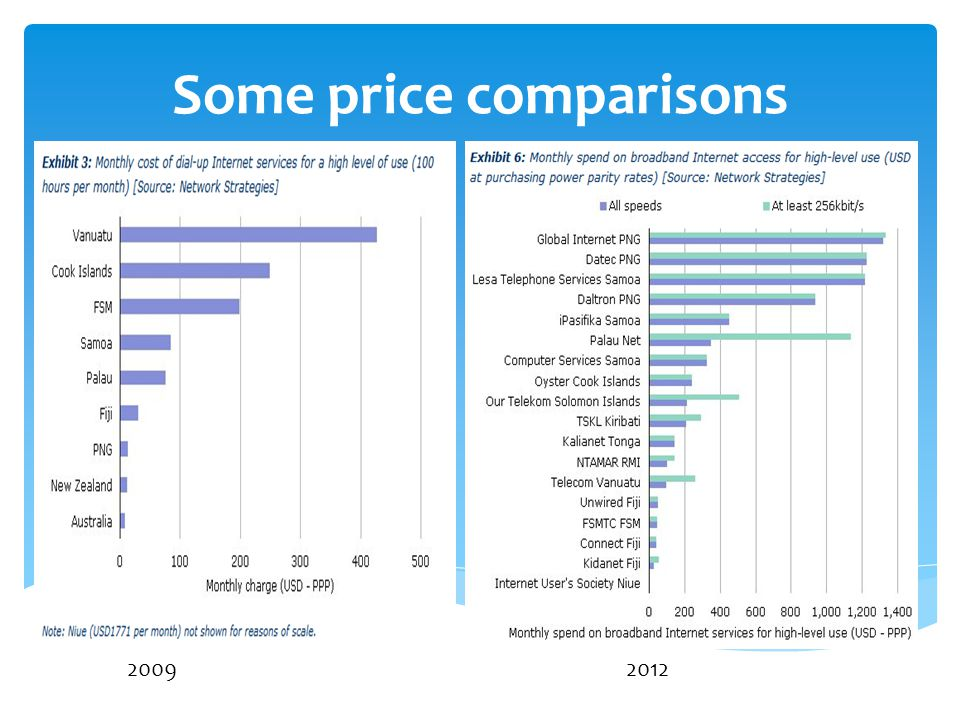 Some price comparisons 20092012