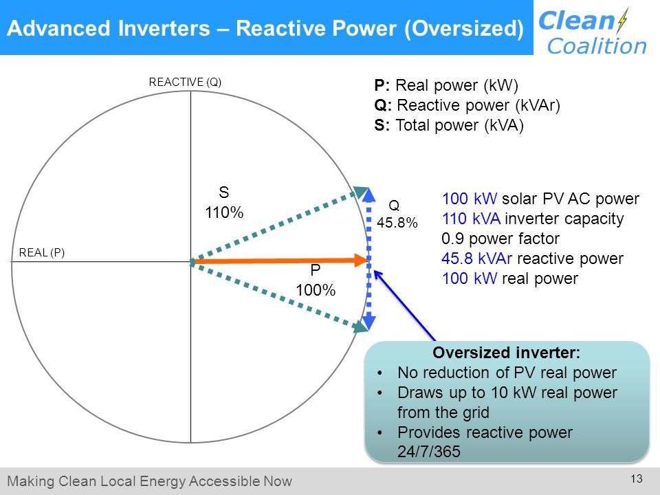 Making Clean Local Energy Accessible Now 13 Advanced Inverters – Reactive Power (Oversized) P 100% Q 45.8% S 110% REACTIVE (Q) REAL (P) 100 kW solar PV AC power 110 kVA inverter capacity 0.9 power factor 45.8 kVAr reactive power 100 kW real power Oversized inverter: No reduction of PV real power Draws up to 10 kW real power from the grid Provides reactive power 24/7/365 Oversized inverter: No reduction of PV real power Draws up to 10 kW real power from the grid Provides reactive power 24/7/365 P: Real power (kW) Q: Reactive power (kVAr) S: Total power (kVA)