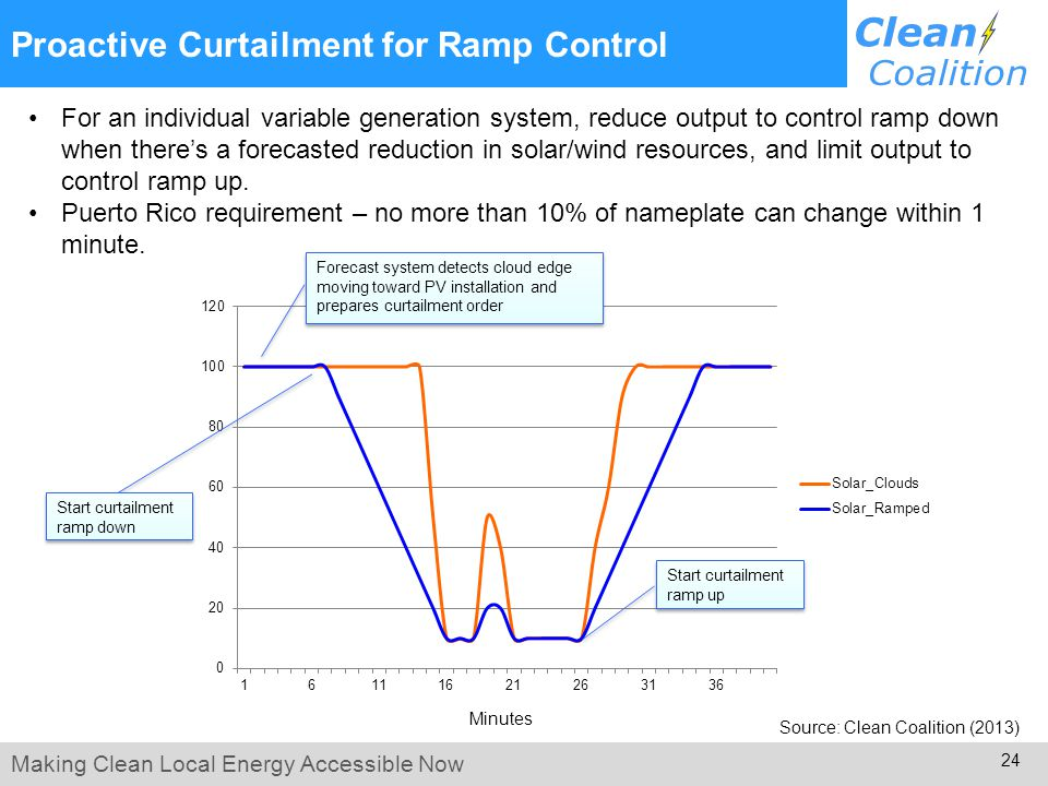 Making Clean Local Energy Accessible Now 24 Proactive Curtailment for Ramp Control For an individual variable generation system, reduce output to control ramp down when there's a forecasted reduction in solar/wind resources, and limit output to control ramp up.