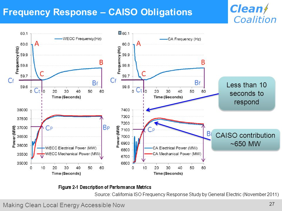 Making Clean Local Energy Accessible Now 27 Frequency Response – CAISO Obligations Source: California ISO Frequency Response Study by General Electric (November 2011) CAISO contribution ~650 MW Less than 10 seconds to respond