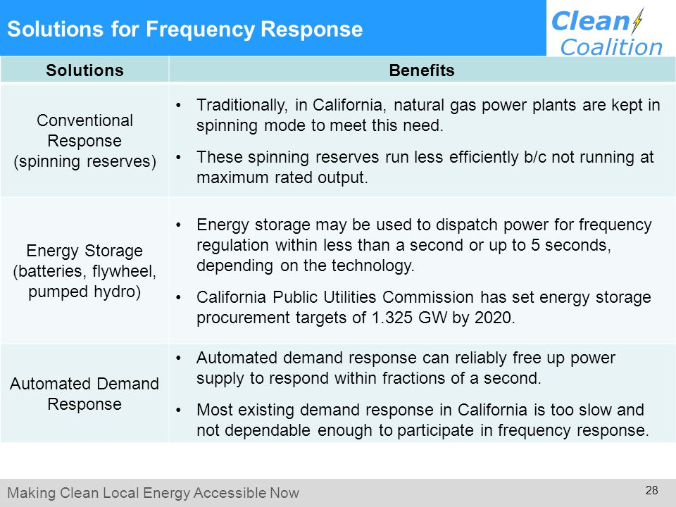 Making Clean Local Energy Accessible Now 28 Solutions for Frequency Response SolutionsBenefits Conventional Response (spinning reserves) Traditionally, in California, natural gas power plants are kept in spinning mode to meet this need.