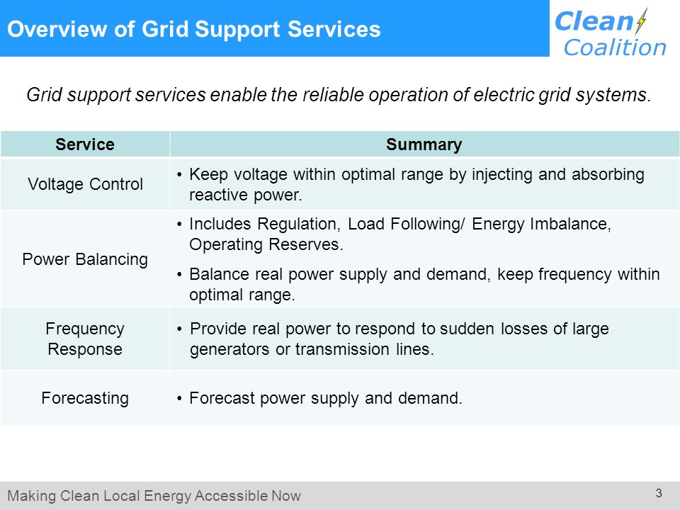 Making Clean Local Energy Accessible Now 3 Overview of Grid Support Services ServiceSummary Voltage Control Keep voltage within optimal range by injecting and absorbing reactive power.