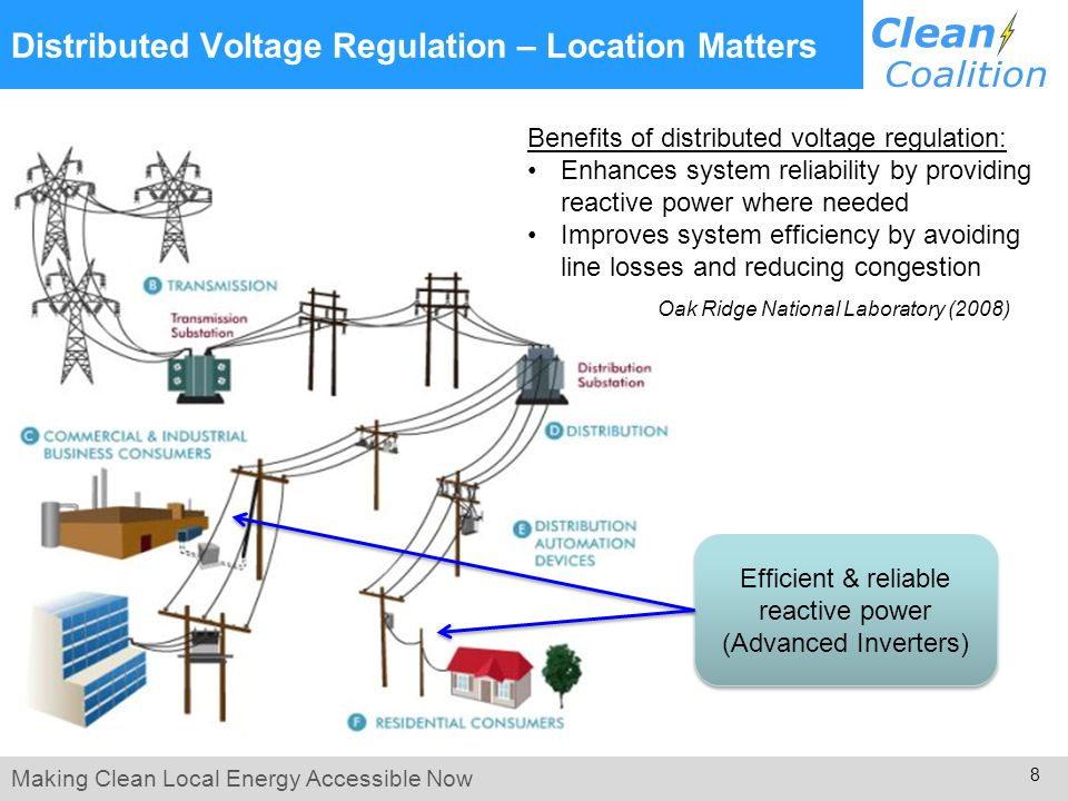 Making Clean Local Energy Accessible Now 8 Distributed Voltage Regulation – Location Matters Efficient & reliable reactive power (Advanced Inverters) Benefits of distributed voltage regulation: Enhances system reliability by providing reactive power where needed Improves system efficiency by avoiding line losses and reducing congestion Oak Ridge National Laboratory (2008)