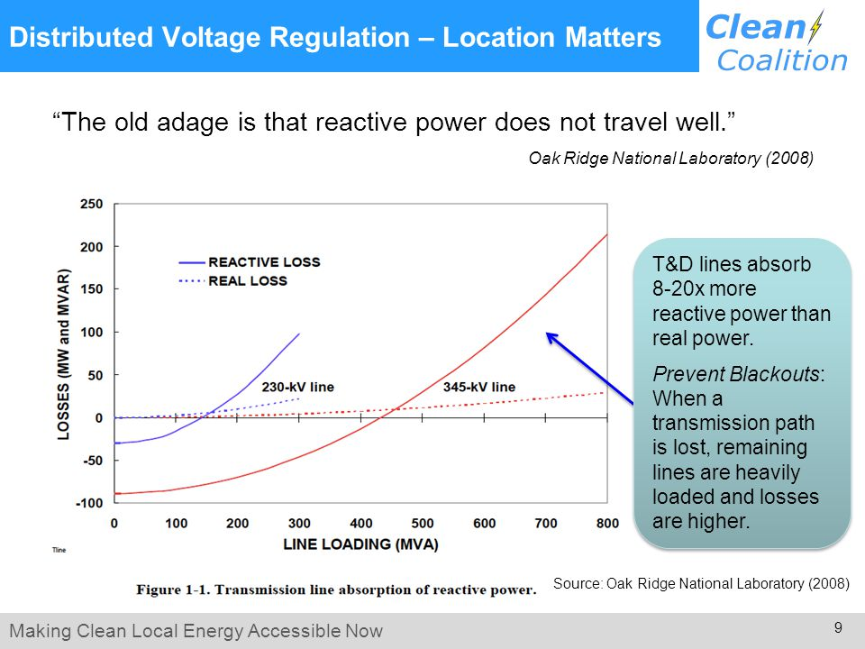 Making Clean Local Energy Accessible Now 9 Distributed Voltage Regulation – Location Matters The old adage is that reactive power does not travel well. Oak Ridge National Laboratory (2008) Source: Oak Ridge National Laboratory (2008) T&D lines absorb 8-20x more reactive power than real power.