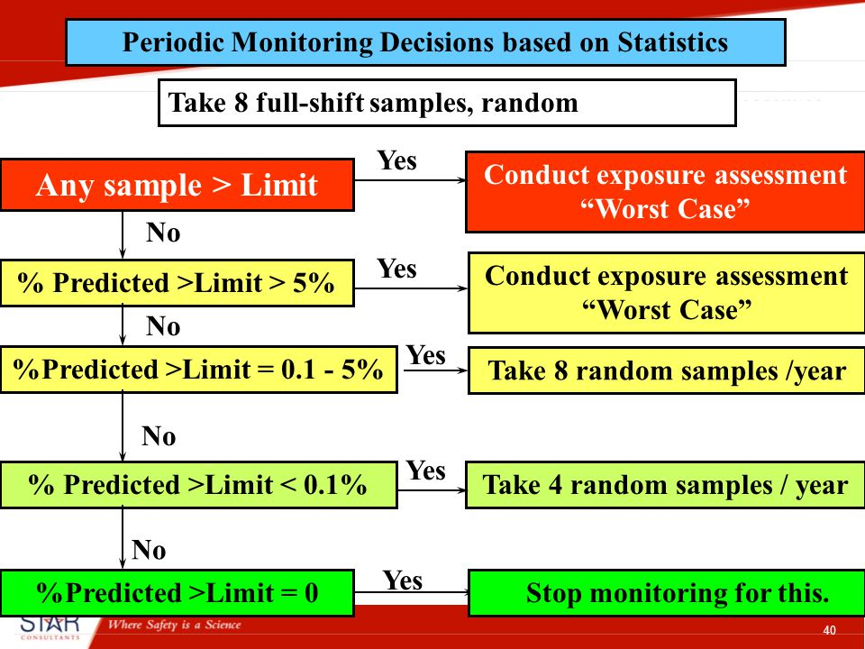 40 Periodic Monitoring Decisions based on Statistics Take 8 full-shift samples, random Any sample > Limit Conduct exposure assessment Worst Case Yes No % Predicted >Limit < 0.1% Yes Take 4 random samples / year No %Predicted >Limit = 0.1 - 5% Yes Take 8 random samples /year No %Predicted >Limit = 0 Yes Conduct exposure assessment Worst Case % Predicted >Limit > 5% Yes Stop monitoring for this.
