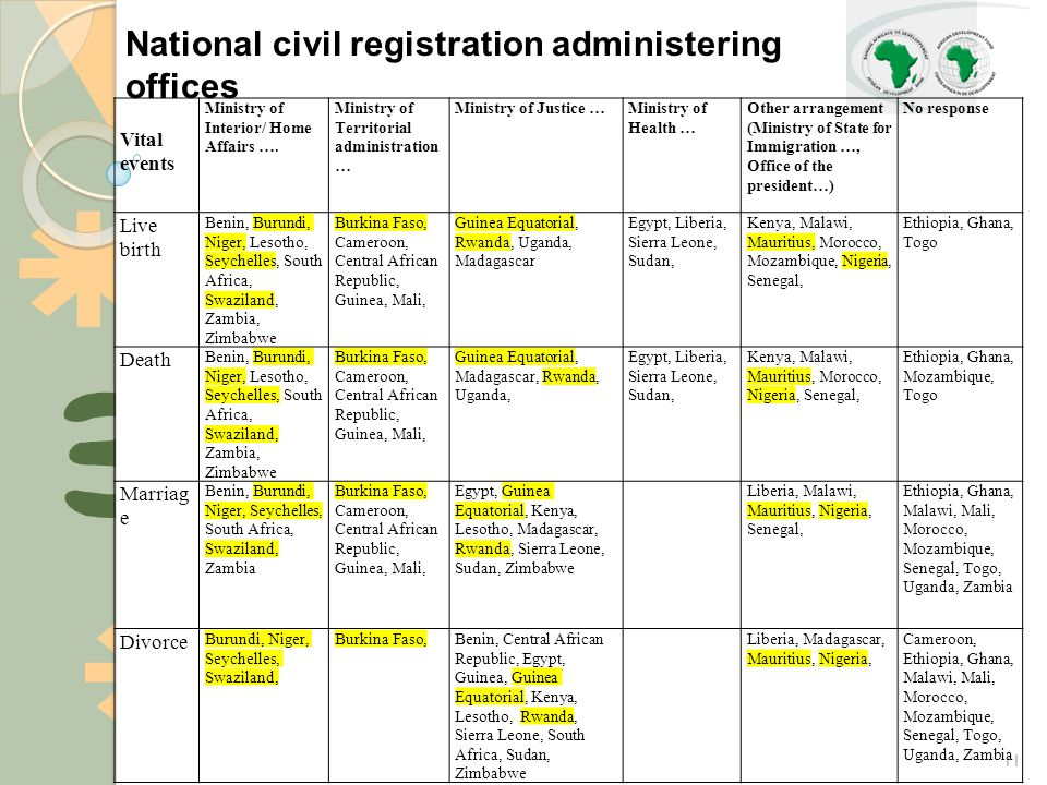 11 National civil registration administering offices Vital events Ministry of Interior/ Home Affairs ….