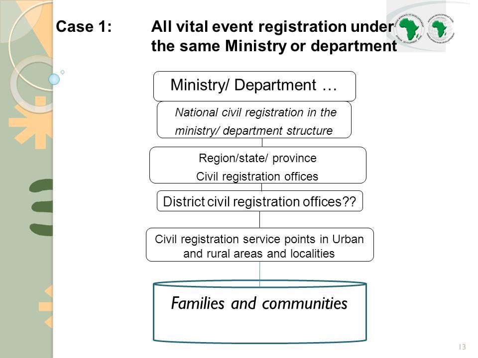 13 Case 1:All vital event registration under the same Ministry or department National civil registration in the ministry/ department structure District civil registration offices .