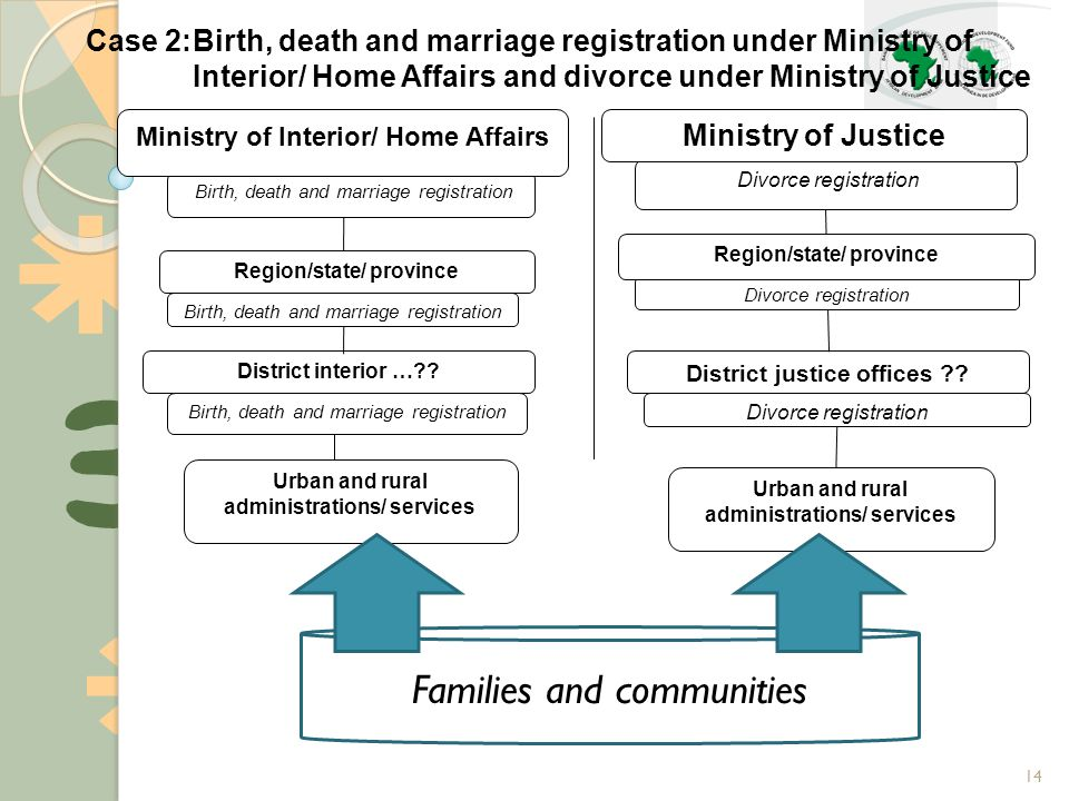 14 Case 2:Birth, death and marriage registration under Ministry of Interior/ Home Affairs and divorce under Ministry of Justice Birth, death and marriage registration District interior … .