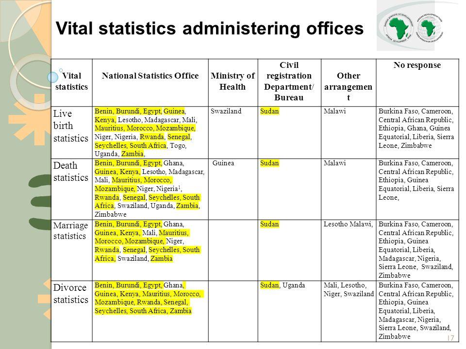 17 Vital statistics administering offices Vital statistics National Statistics OfficeMinistry of Health Civil registration Department/ Bureau Other ar