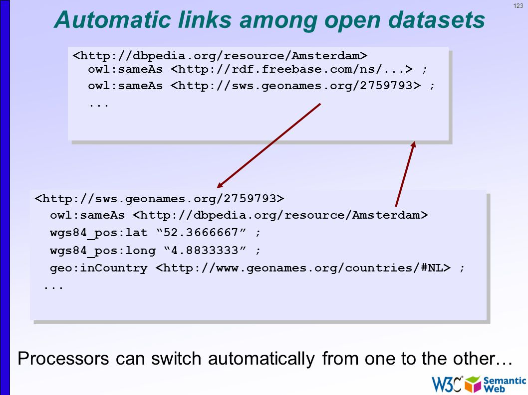 123 Automatic links among open datasets owl:sameAs ;...