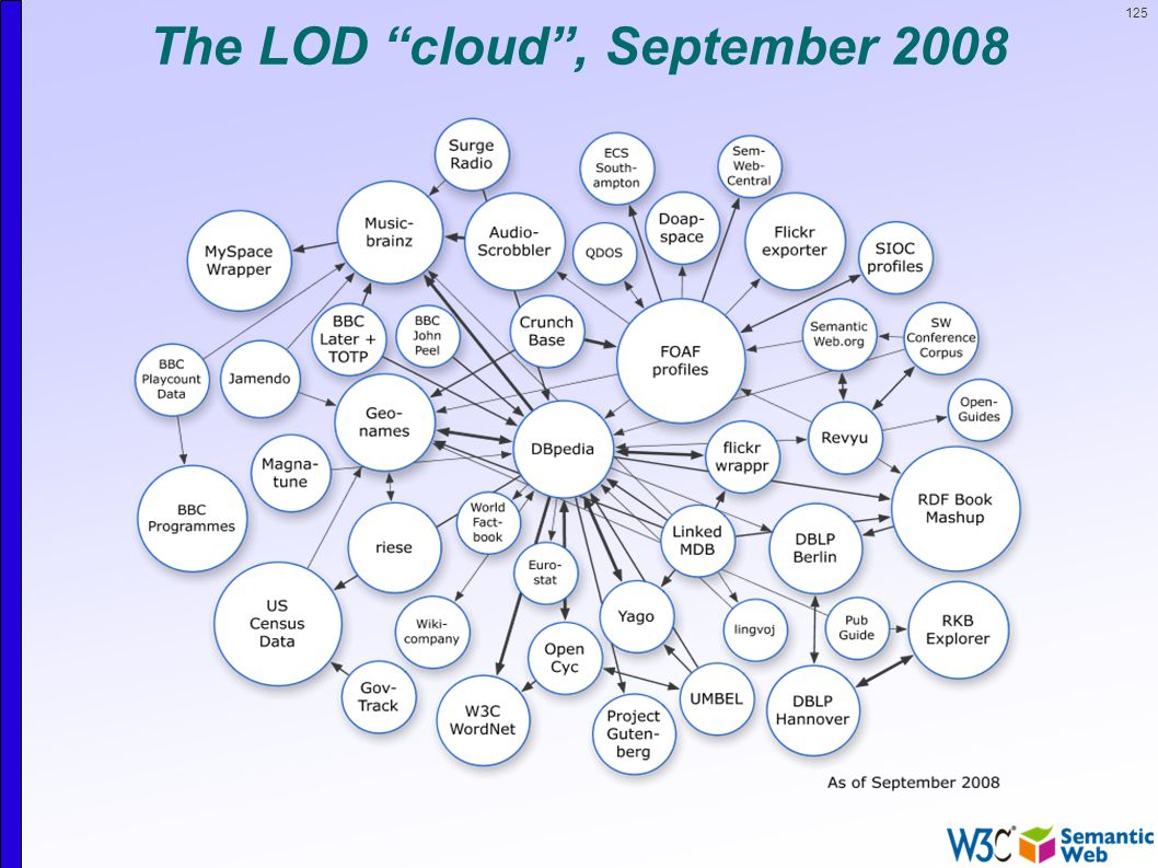 125 The LOD cloud , September 2008