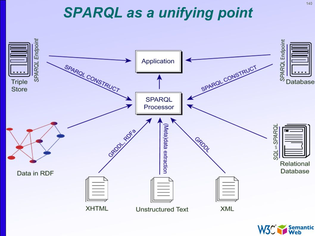 140 SPARQL as a unifying point