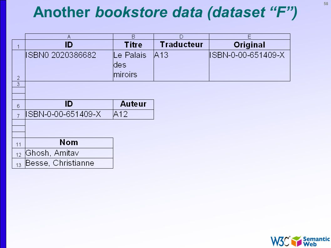 58 Another bookstore data (dataset F )