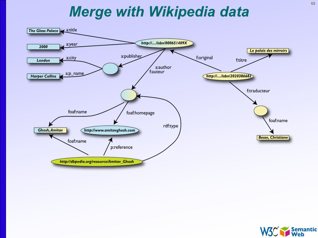 68 Merge with Wikipedia data