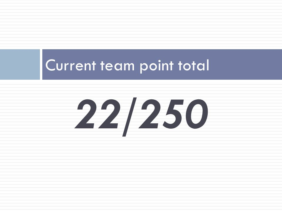 22/250 Current team point total