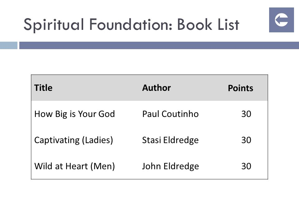 Spiritual Foundation: Book List TitleAuthorPoints How Big is Your GodPaul Coutinho30 Captivating (Ladies)Stasi Eldredge30 Wild at Heart (Men)John Eldredge30 