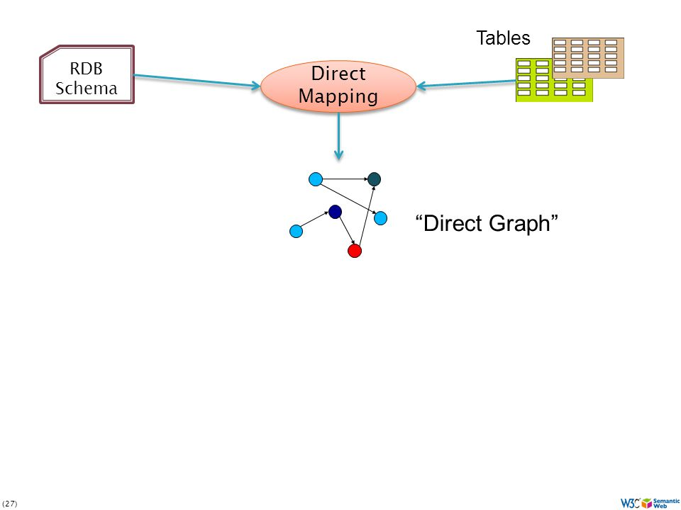 (27) Direct Mapping Tables RDB Schema Direct Graph