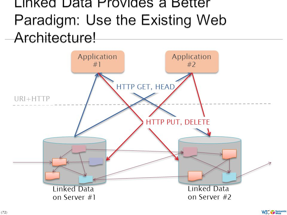 (72) Application #1 Application #2 Linked Data on Server #1 Linked Data on Server #2 HTTP GET, HEAD HTTP PUT, DELETE URI+HTTP