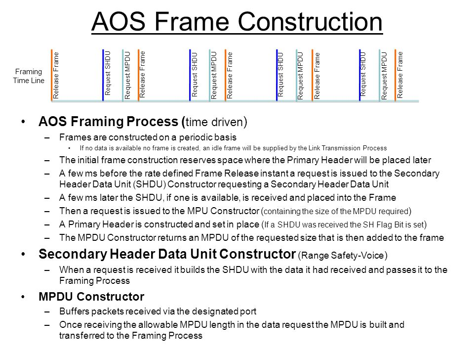 AOS Frame Construction AOS Framing Process ( time driven ) –Frames are constructed on a periodic basis If no data is available no frame is created, an idle frame will be supplied by the Link Transmission Process –The initial frame construction reserves space where the Primary Header will be placed later –A few ms before the rate defined Frame Release instant a request is issued to the Secondary Header Data Unit (SHDU) Constructor requesting a Secondary Header Data Unit –A few ms later the SHDU, if one is available, is received and placed into the Frame –Then a request is issued to the MPU Constructor ( containing the size of the MPDU required ) –A Primary Header is constructed and set in place ( If a SHDU was received the SH Flag Bit is set ) –The MPDU Constructor returns an MPDU of the requested size that is then added to the frame Secondary Header Data Unit Constructor ( Range Safety-Voice ) –When a request is received it builds the SHDU with the data it had received and passes it to the Framing Process MPDU Constructor –Buffers packets received via the designated port –Once receiving the allowable MPDU length in the data request the MPDU is built and transferred to the Framing Process Framing Time Line Release Frame Request MPDU Request SHDU Request MPDU Release Frame Request SHDU