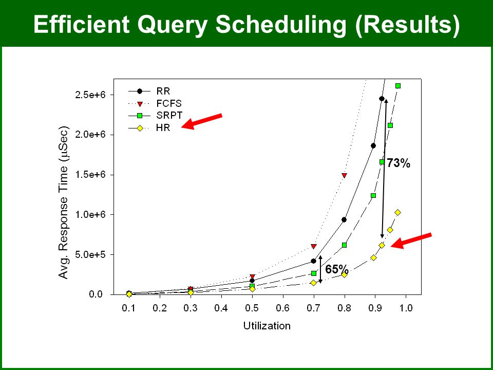 ADMT Lab / University of PittsburghJuly 8, 2008 Efficient Query Scheduling (Results) Avg.
