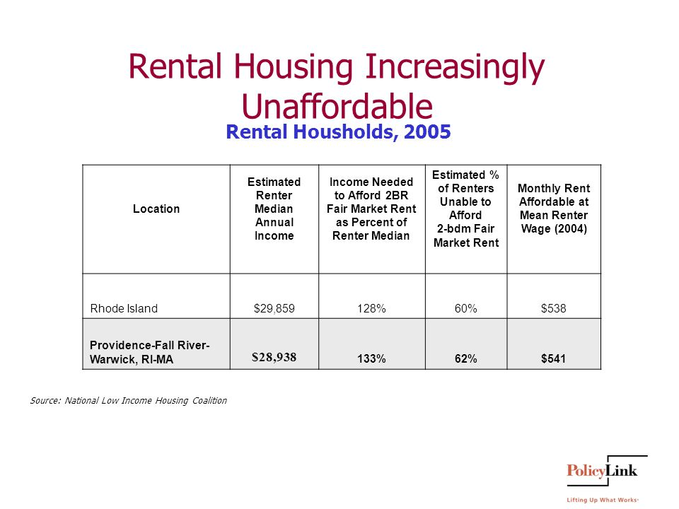 Rental Housing Increasingly Unaffordable Location Estimated Renter Median Annual Income Income Needed to Afford 2BR Fair Market Rent as Percent of Renter Median Estimated % of Renters Unable to Afford 2-bdm Fair Market Rent Monthly Rent Affordable at Mean Renter Wage (2004) Rhode Island$29,859128%60%$538 Providence-Fall River- Warwick, RI-MA $28, %62%$541 Source: National Low Income Housing Coalition Rental Housholds, 2005
