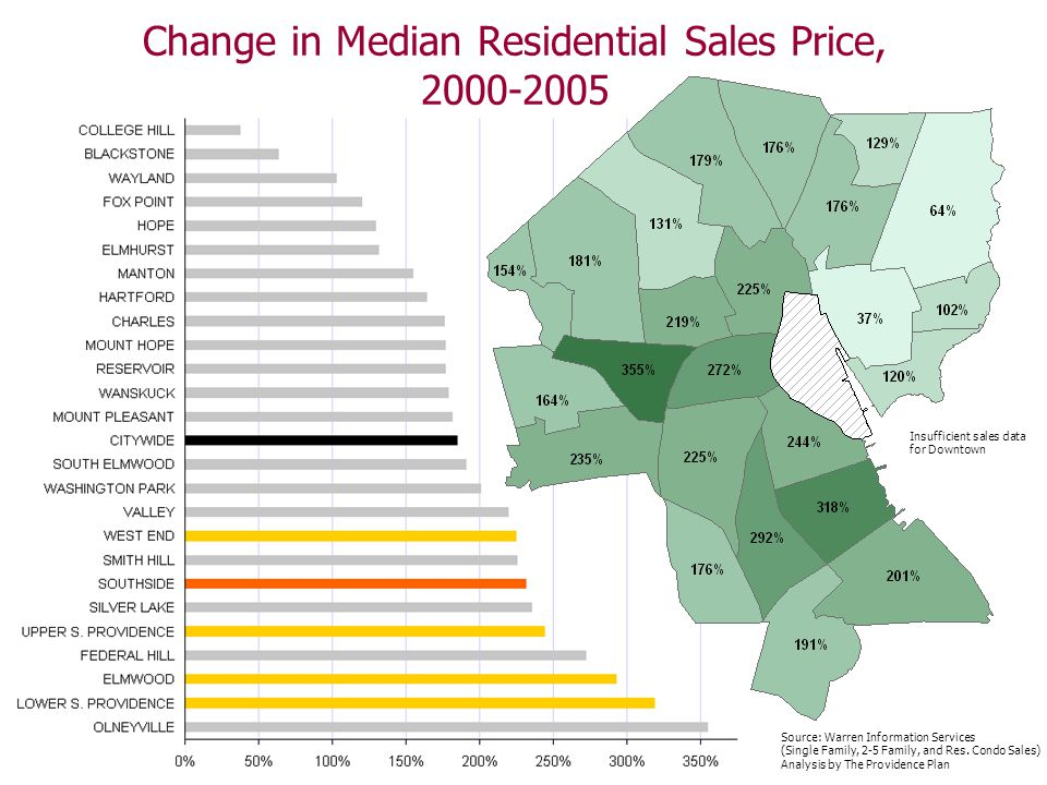 Change in Median Residential Sales Price, Insufficient sales data for Downtown Source: Warren Information Services (Single Family, 2-5 Family, and Res.