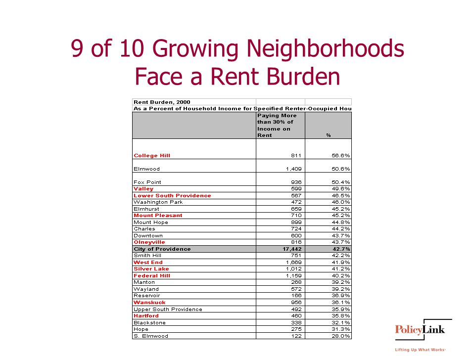 9 of 10 Growing Neighborhoods Face a Rent Burden