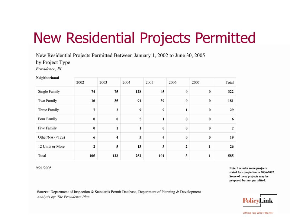 New Residential Projects Permitted