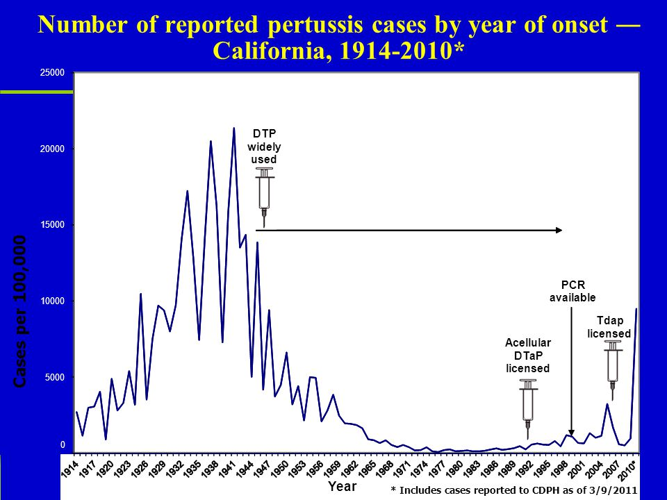 Number of reported pertussis cases by year of onset ― California, 1914-2010* * Includes cases reported to CDPH as of 3/9/2011 Year 5000 10000 15000 20000 25000 Cases per 100,000 Acellular DTaP licensed Tdap licensed PCR available DTP widely used 0