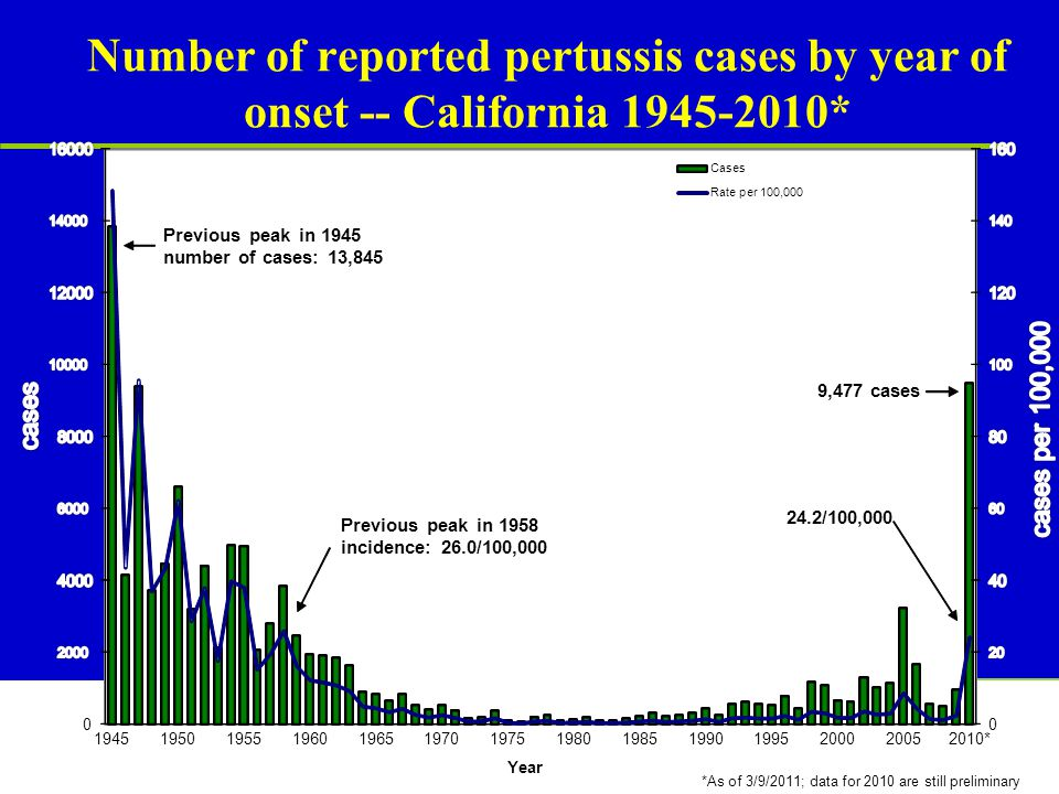 CENTRAL VALLEY IMMUNIZATION COALITION Number of reported pertussis cases by year of onset -- California 1945-2010*