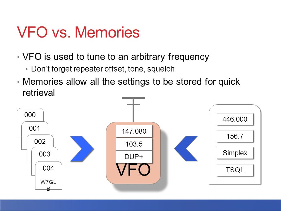VFO is used to tune to an arbitrary frequency Don't forget repeater offset, tone, squelch Memories allow all the settings to be stored for quick retrieval VFO vs.