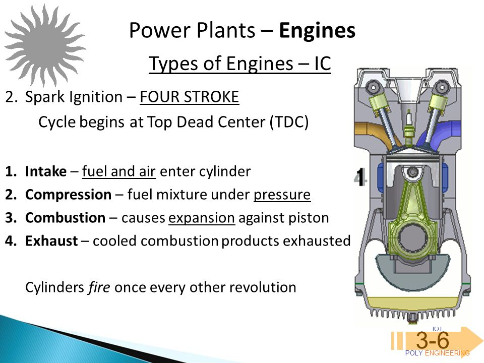 IOT POLY ENGINEERING 3-6 Power Plants – Engines 2.Spark Ignition – FOUR STROKE Cycle begins at Top Dead Center (TDC) 1.Intake – fuel and air enter cyl