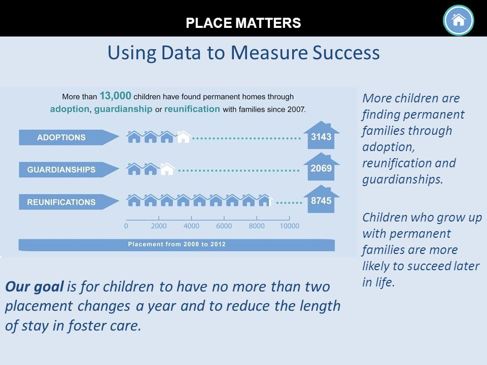 PLACE MATTERS Children who grow up with permanent families are more likely to succeed later in life.