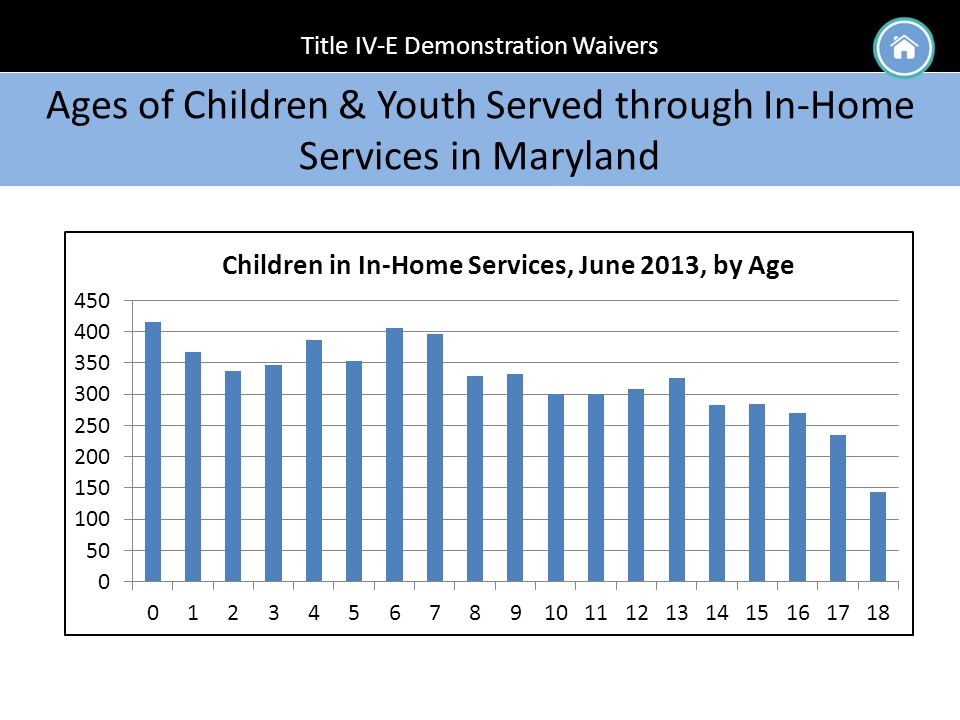 Title IV-E Demonstration Waivers Ages of Children & Youth Served through In-Home Services in Maryland